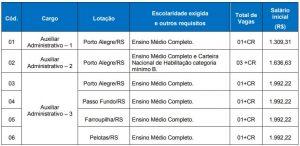 quadro-vagas-concurso-crq-v-rs-2017